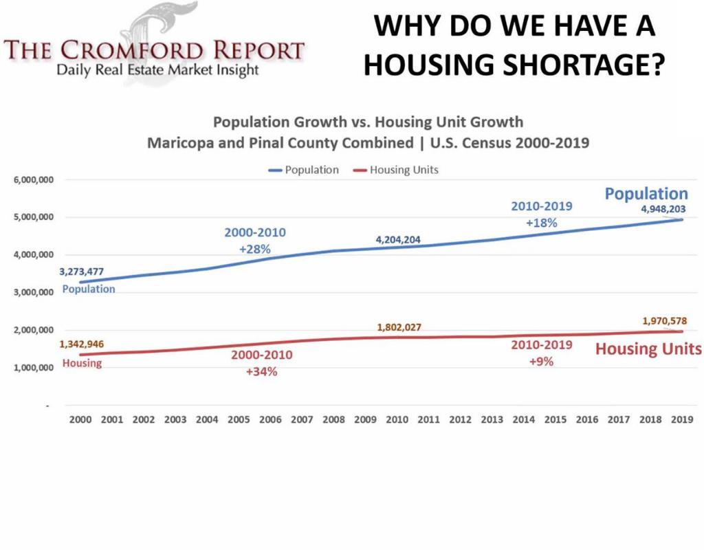 arizona housing shortage